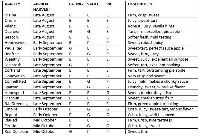 Apple Variety List 2016